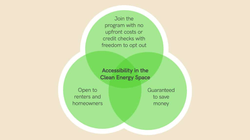 Accessibility in Clean Energy